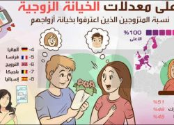 في هذه الدول سُجلت أعلى نسبة خيانة زوجية!