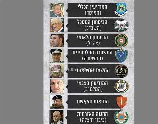 اجهزة الأمن الفلسطينية بعيون اسرائيلية
